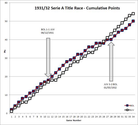 16-02-19 C Points